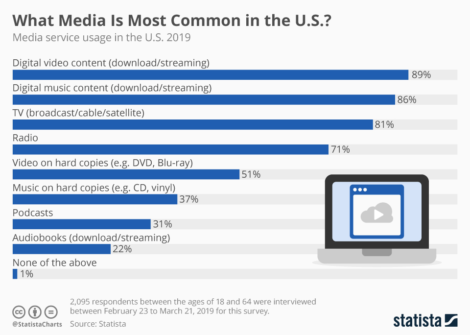 Infographic: What Media Is Most Common in the U.S.? | Statista