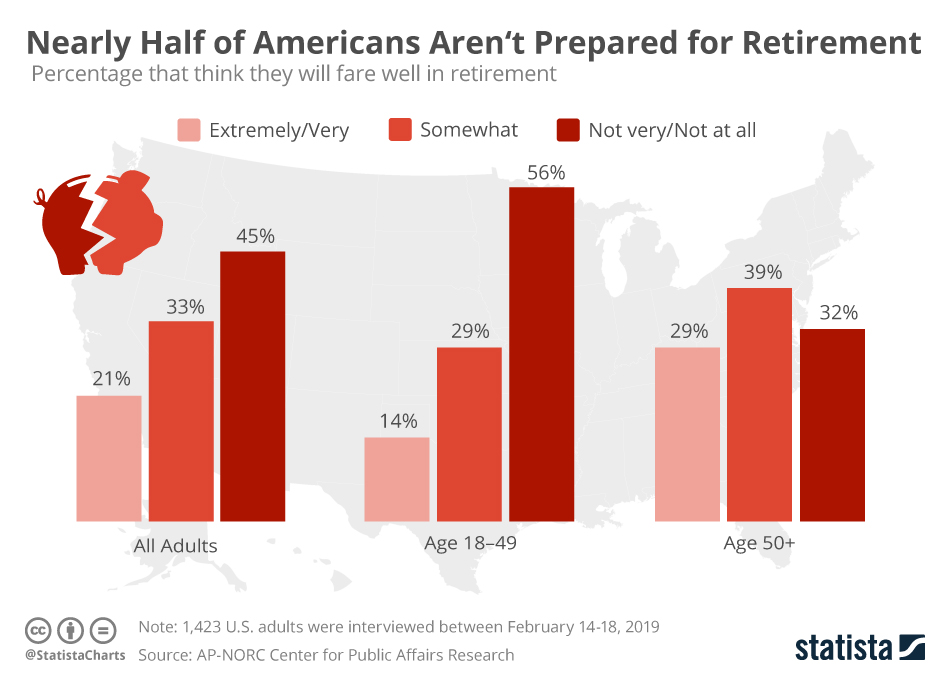 Infographic: Nearly Half of Americans Aren't Prepared for Retirement | Statista