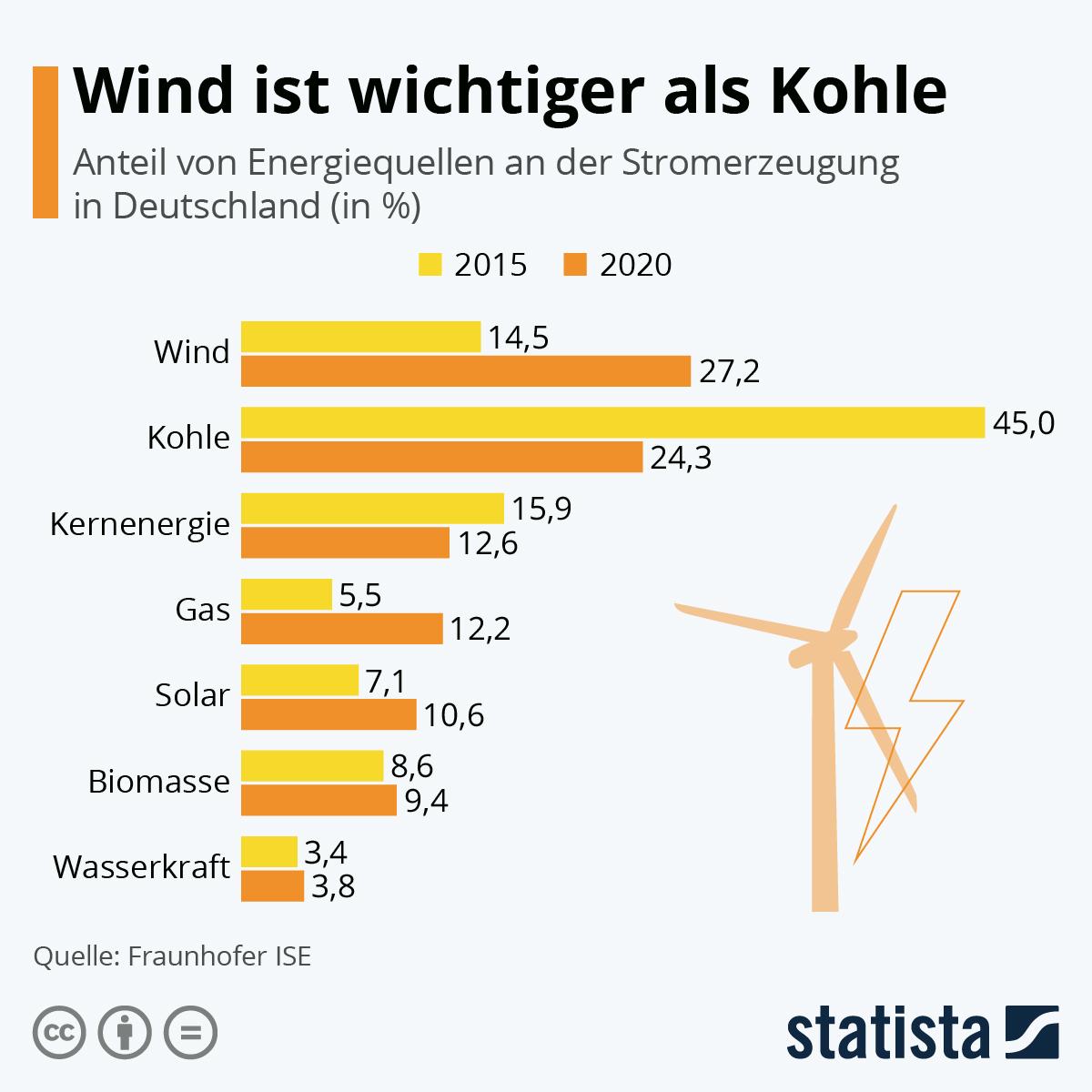 Wind ist wichtiger als Kohle | Statista