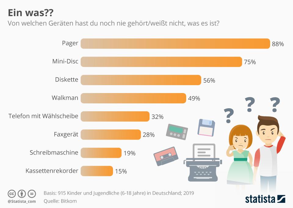 Infografik: Ein was?? | Statista