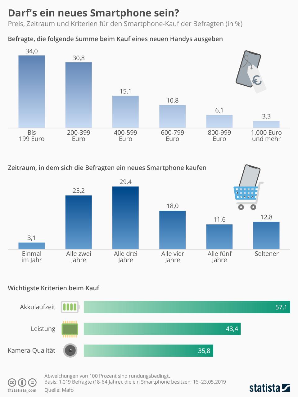 Infografik: Darf's ein neues Smartphone sein? | Statista