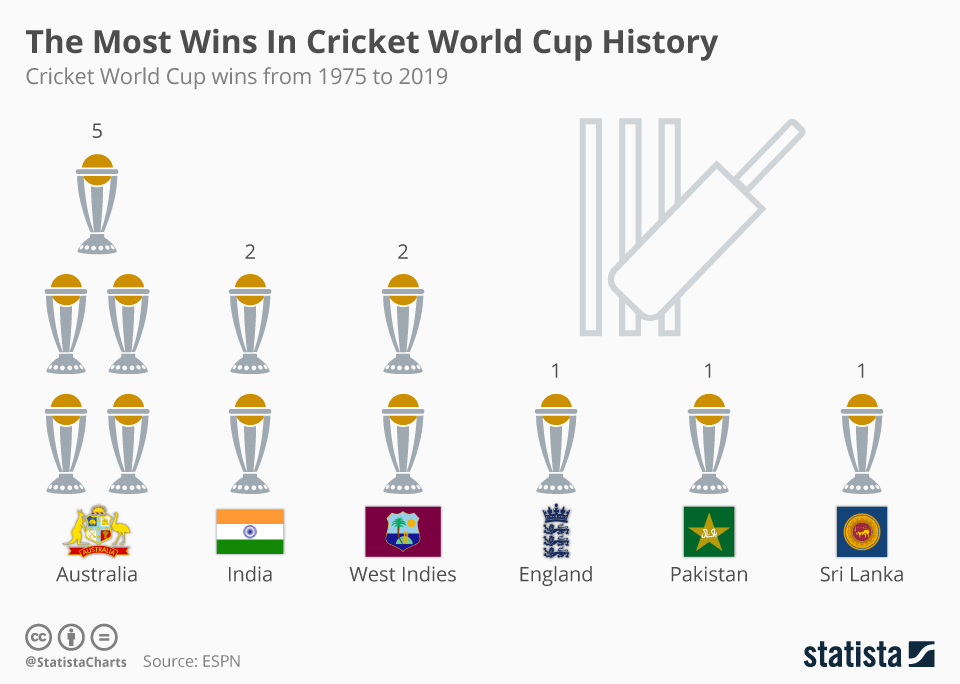 Infographic: The Most Wins In Cricket World Cup History  | Statista