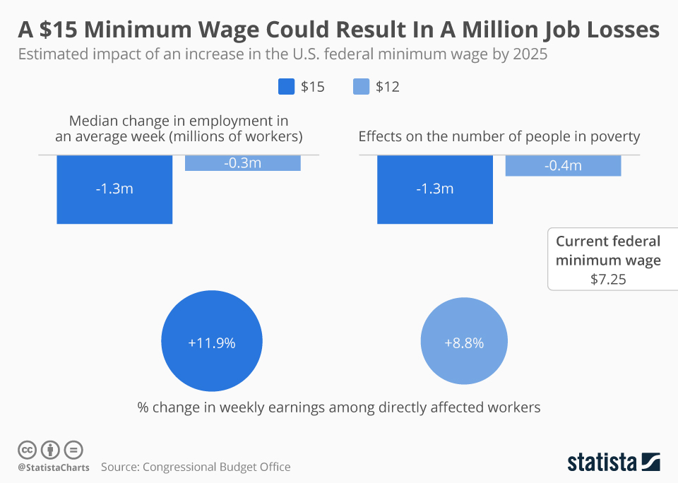 Infographic: A $15 Minimum Wage Could Result In A Million Job Losses  | Statista