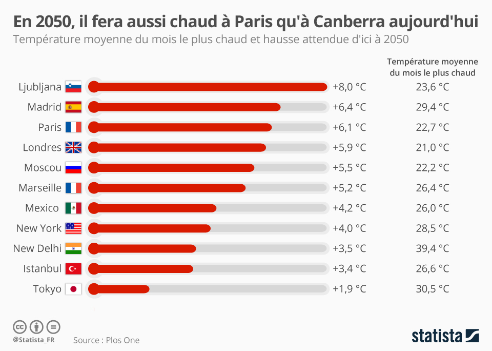 Infographie: En 2050, le climat à Paris ressemblera à celui de Canberra aujourd'hui | Statista