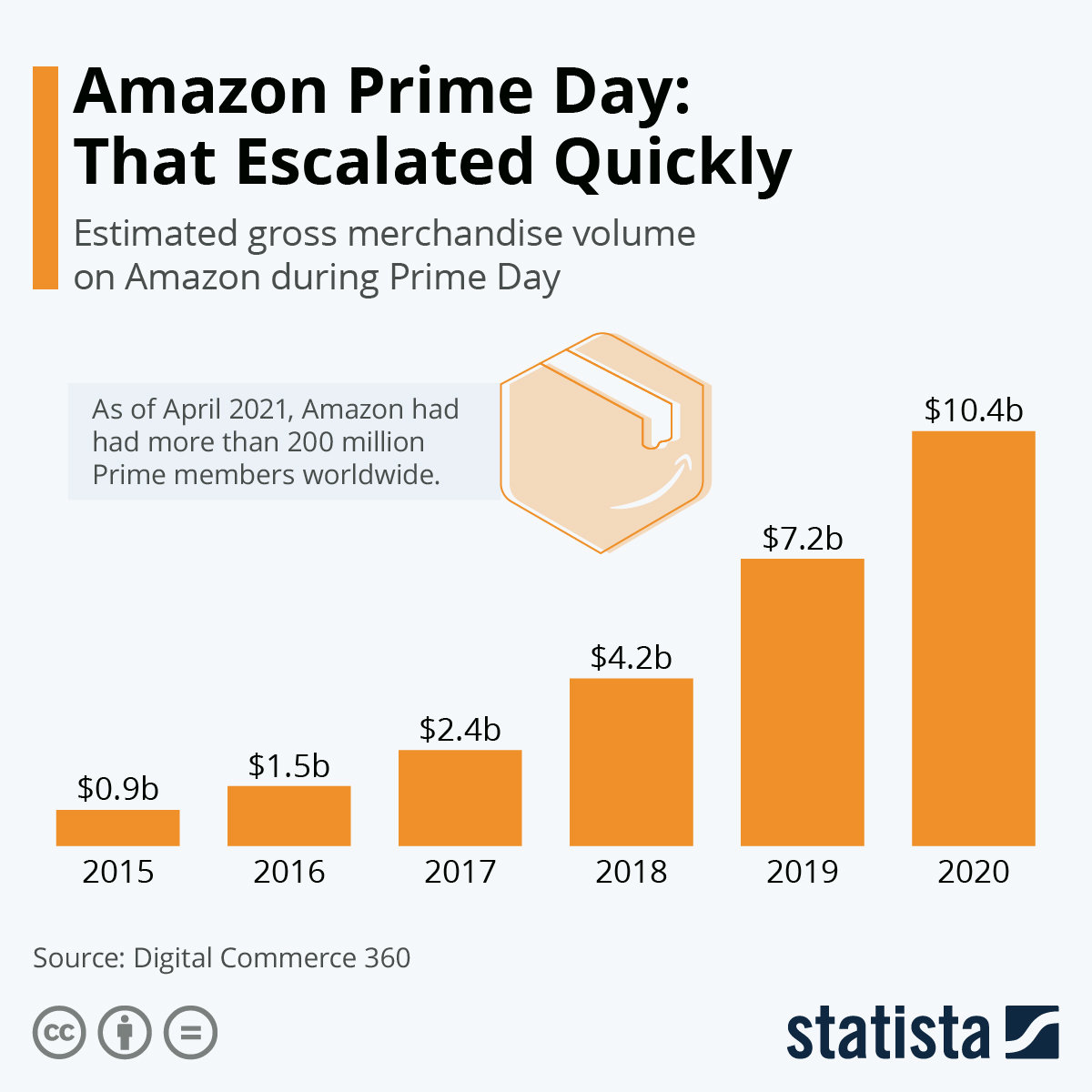 Infographic: Prime Day Doubles Time, Amazon Reaps the Rewards | Statista