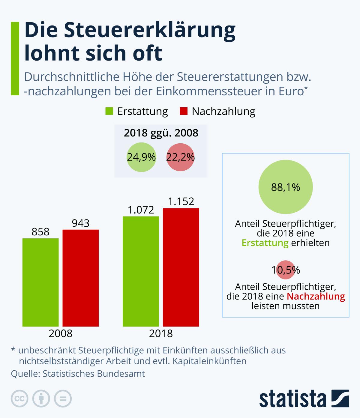 Infografik: Die Steuererklärung lohnt sich oft | Statista
