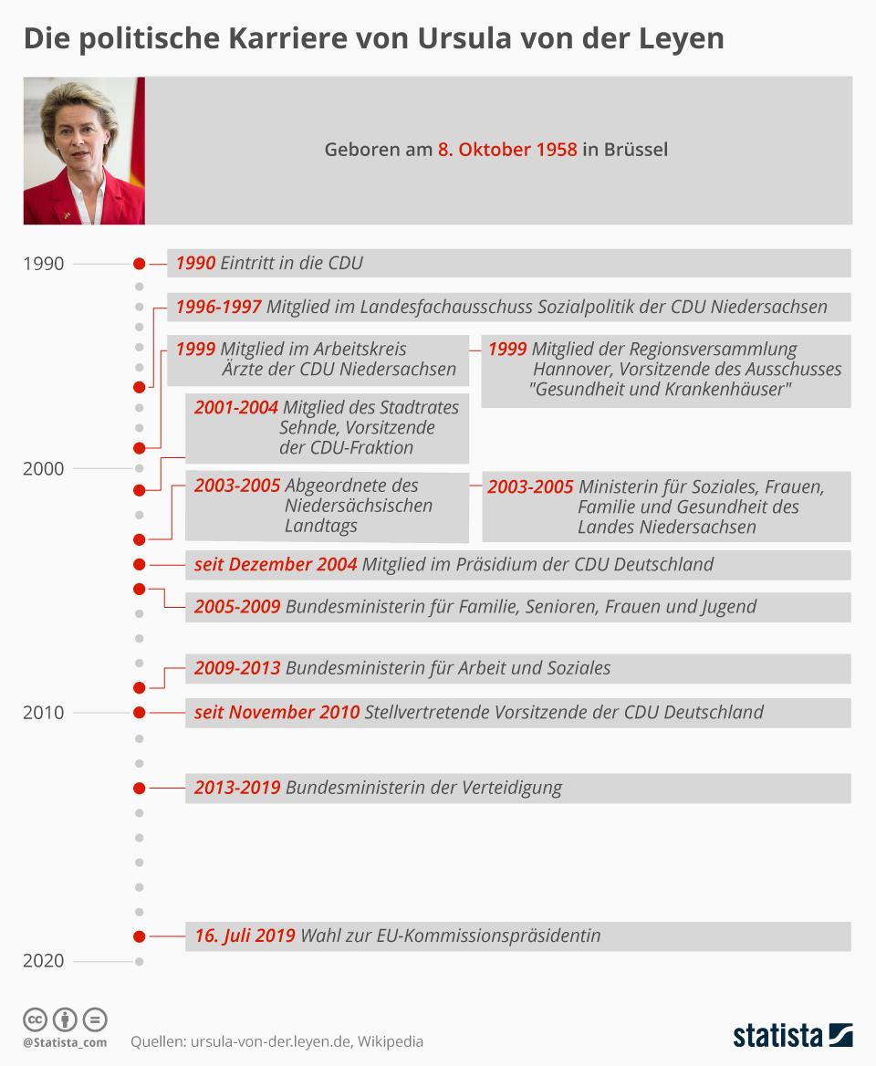 Infografik: Die politische Karriere von Ursula von der Leyen | Statista