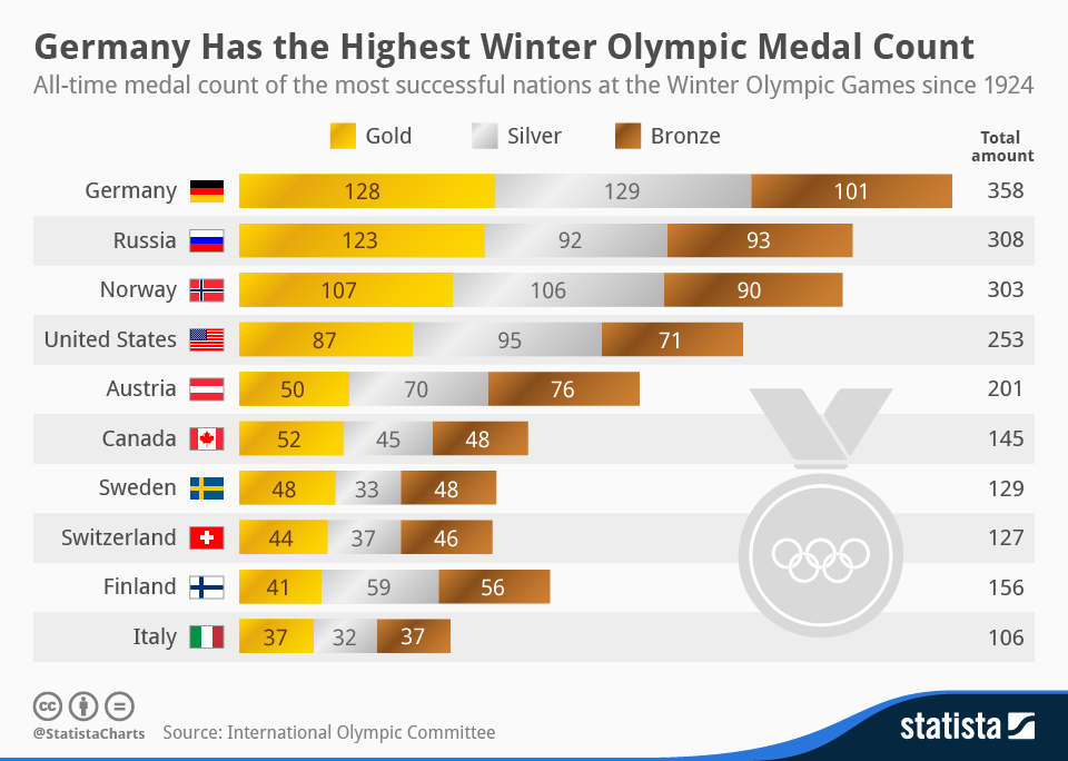 Infographic: Germany Has the Highest Winter Olympic Medal Count   Statista
