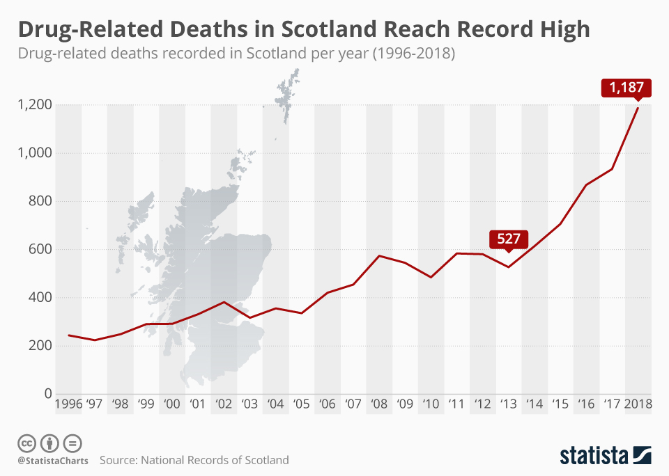 Infographic: Drug-Related Deaths in Scotland Reach Record High | Statista