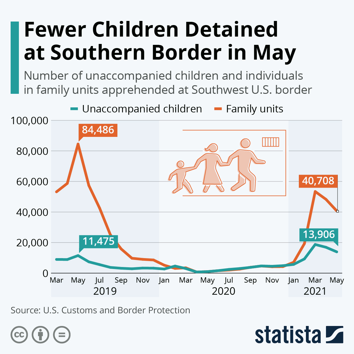 Infographic: Number of Children Detained at Southern Border Rises Again | Statista
