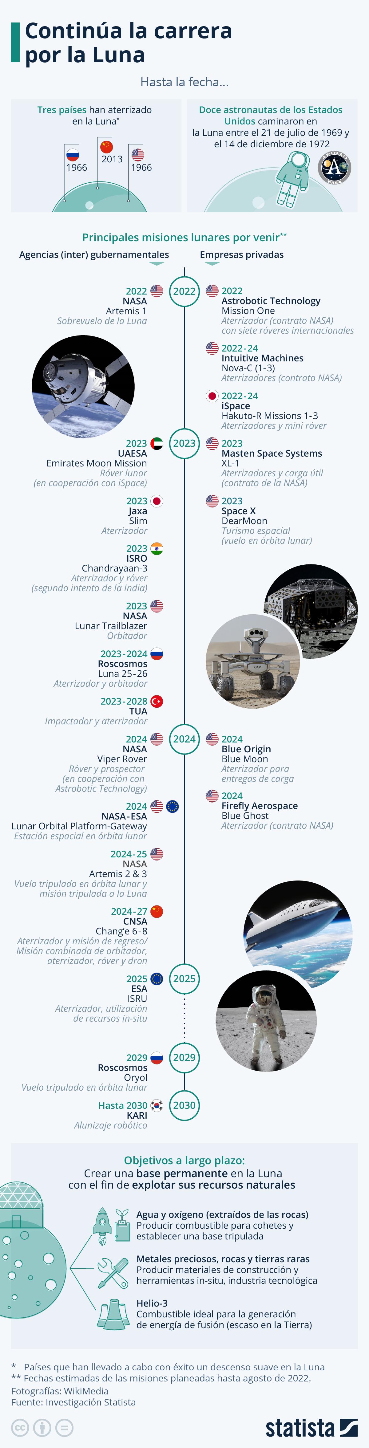 Infografía: Continúa la carrera por la Luna | Statista