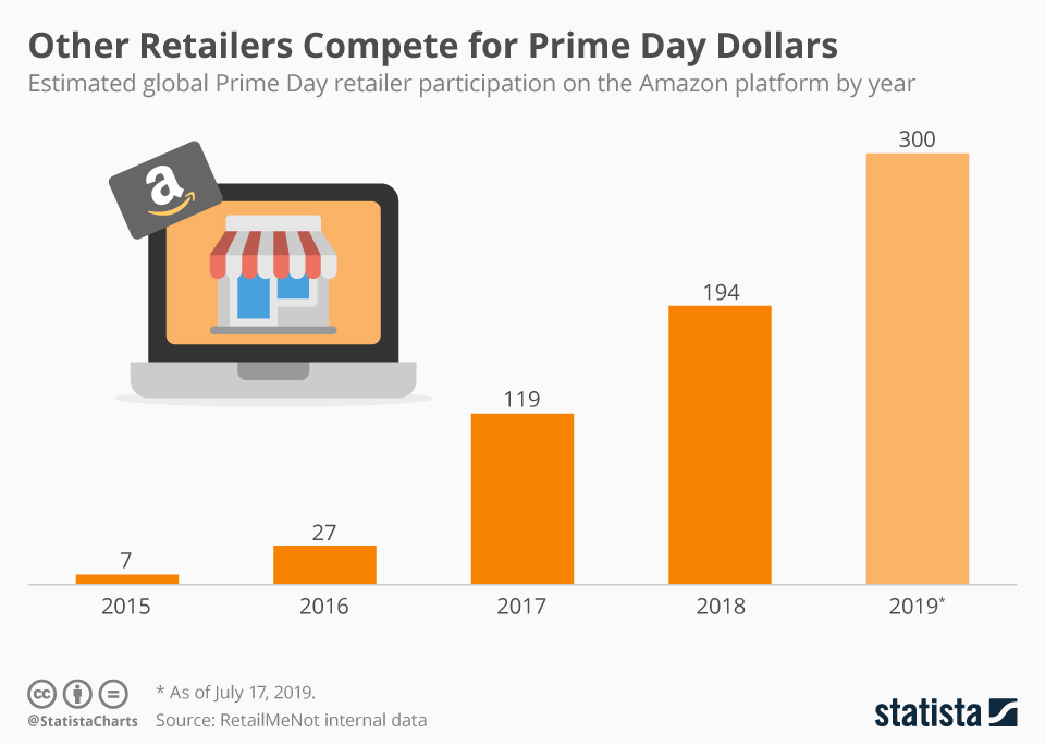 Infographic: Other Retailers Compete for Prime Day Dollars | Statista