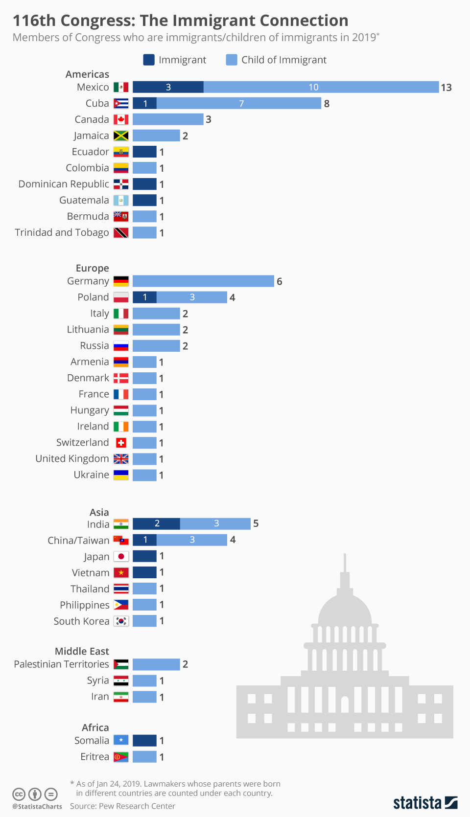 Infographic: 116th Congress: The Immigrant Connection | Statista