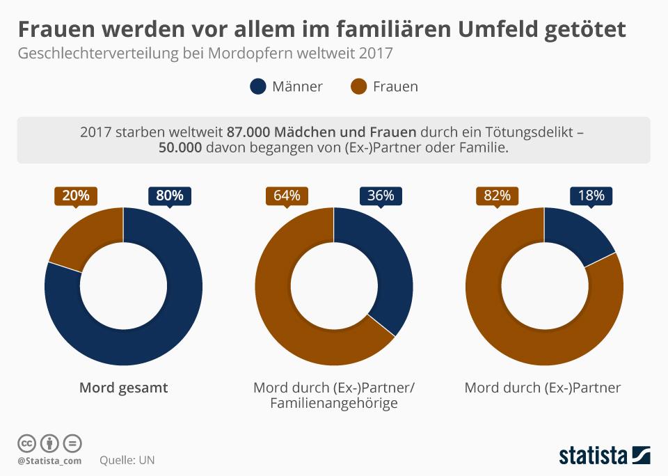 Infografik: Frauen werden vor allem im familiären Umfeld getötet   Statista