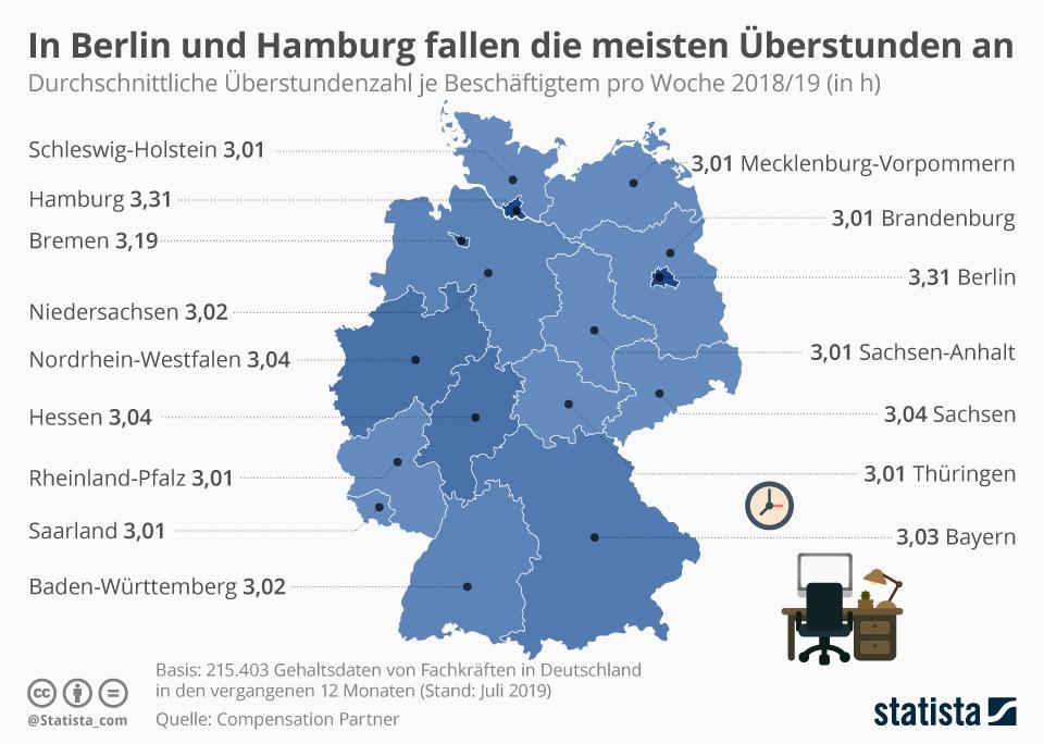 Infografik: In Berlin und Hamburg fallen die meisten Überstunden an | Statista