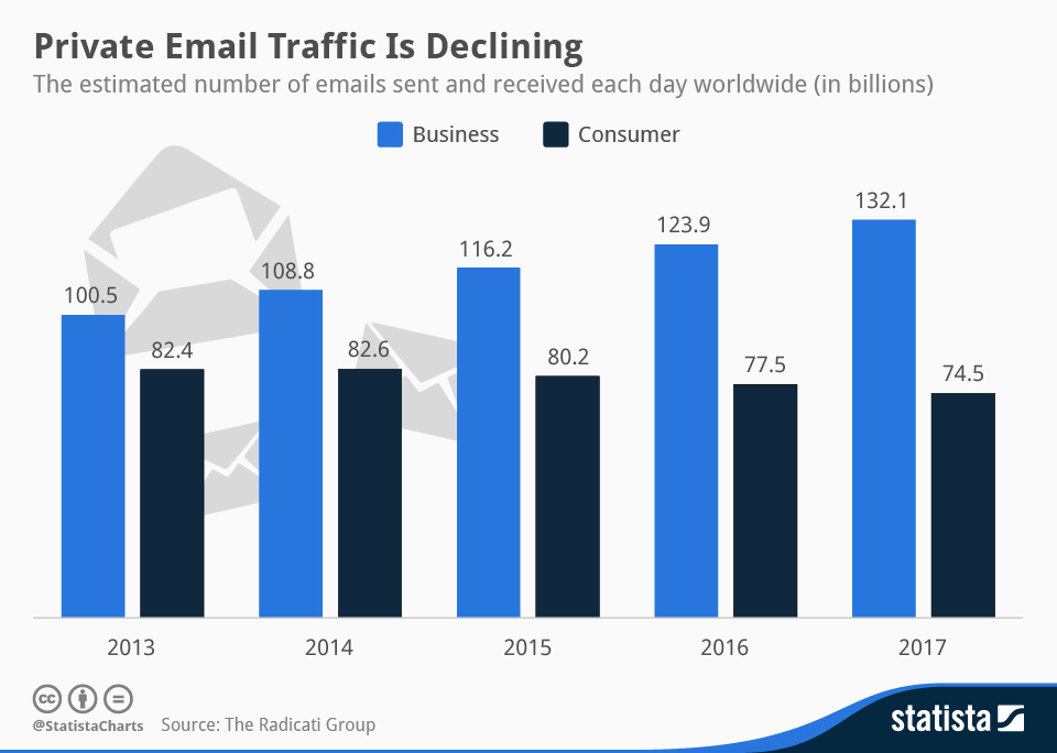 Infographic: Private Email Traffic Is Declining | Statista