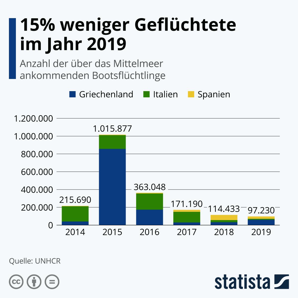 Infografik: 15% weniger Geflüchtete im Jahr 2019 | Statista