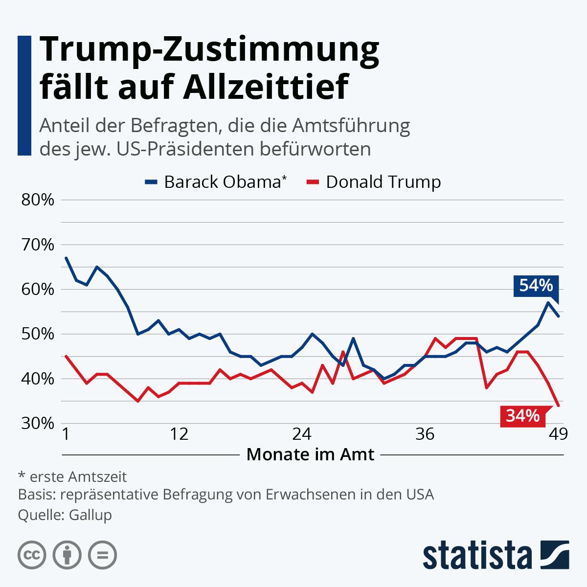 Infografik: Trump-Zustimmung fällt auf Allzeittief | Statista