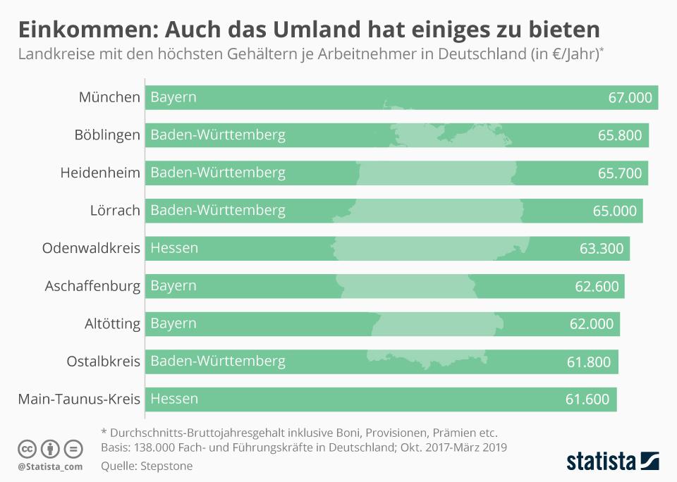 Infografik: Einkommen: Auch das Umland hat einiges zu bieten | Statista