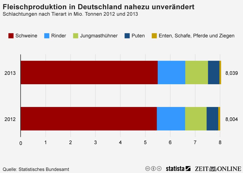 Infografik: Fleischproduktion in Deutschland auf unverändert hohem Niveau | Statista