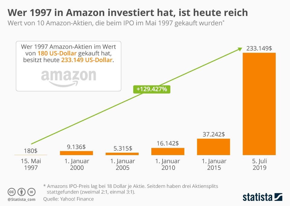 Infografik: Wer 1997 in Amazon investiert hat, ist heute reich | Statista