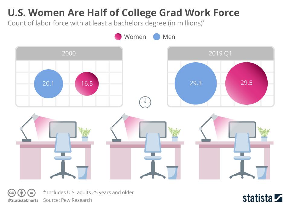 Infographic: U.S. Women Are Half of College Grad Work Force | Statista