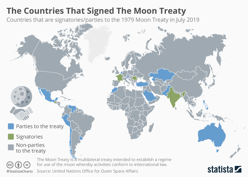 Infographic: The Countries That Signed The Moon Treaty | Statista