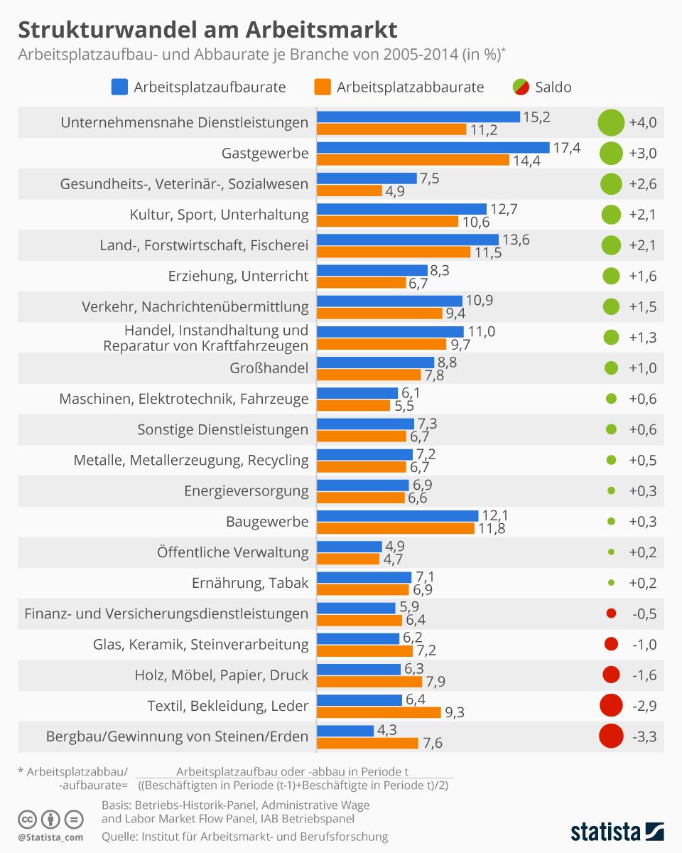 Infografik: Strukturwandel am Arbeitsmarkt | Statista