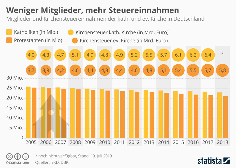 Infografik: Weniger Mitglieder, mehr Steuereinnahmen | Statista