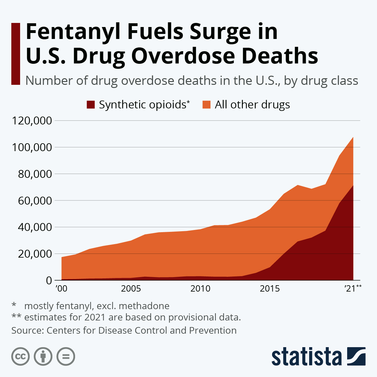 Infographic: U.S. Once Again Sees More Overdose Deaths | Statista