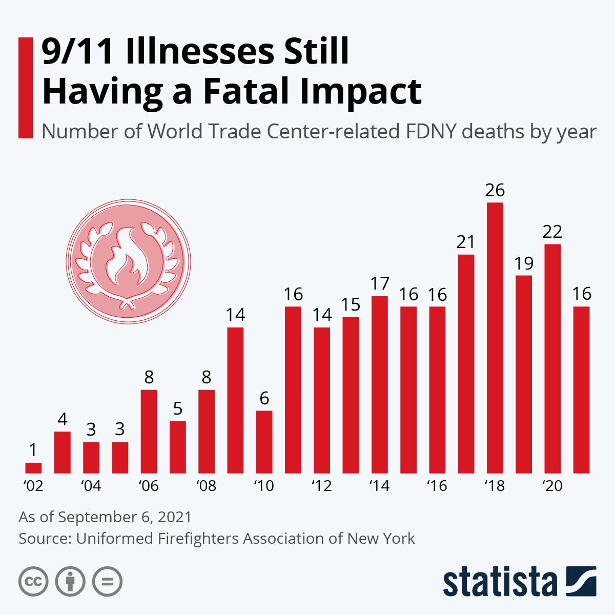 Infographic: 9/11 Illnesses Still Having A Devastating Impact On Firefighters  | Statista