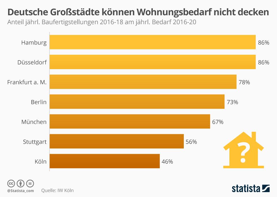 Infografik: Deutsche Großstädte können Wohnungsbedarf nicht decken | Statista