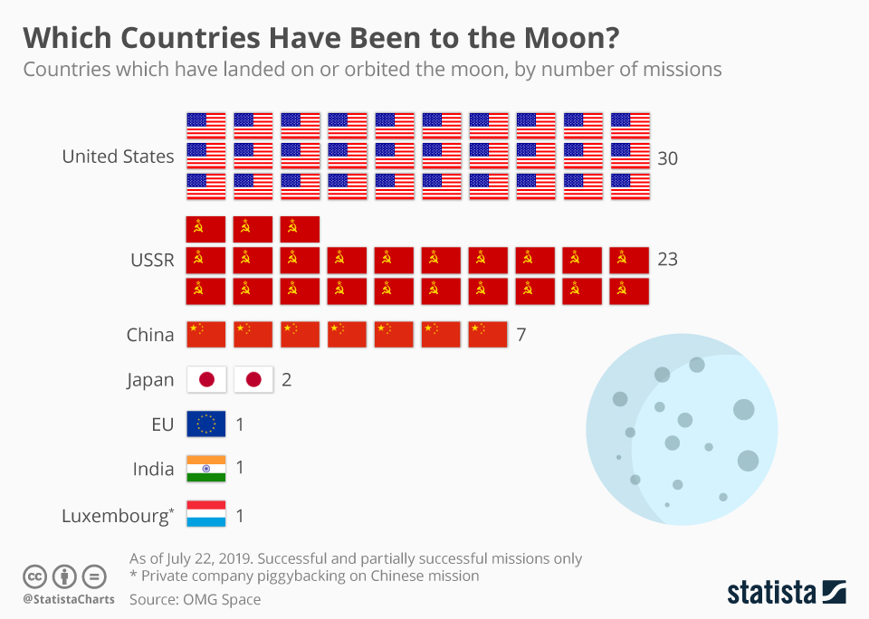 Infographic: Which Countries Have Been to the Moon? | Statista