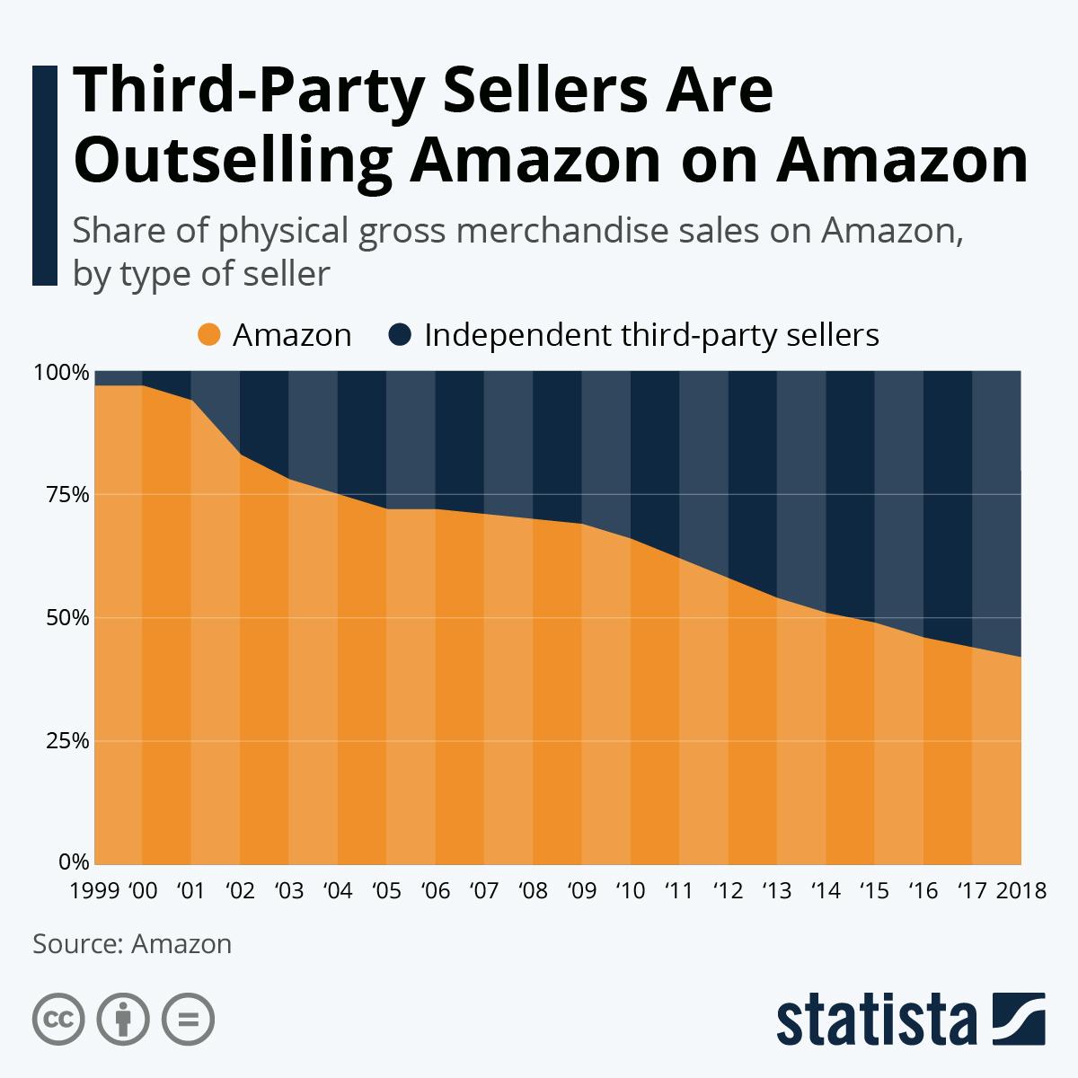 Infografik: Drittanbieter verkaufen Amazon bei Amazon | Statista