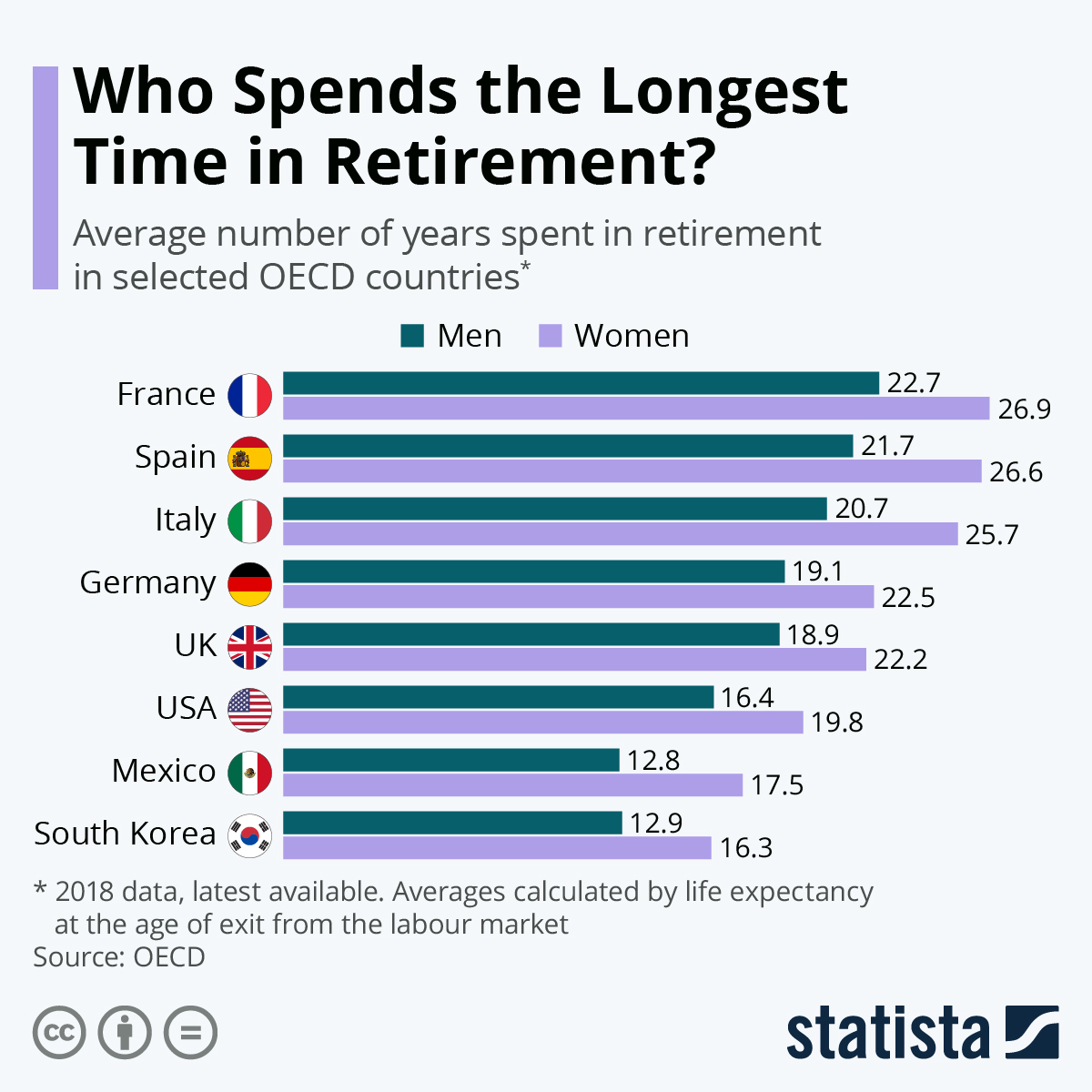 Infographic: Where Do People Spend the Longest Time in Retirement? | Statista