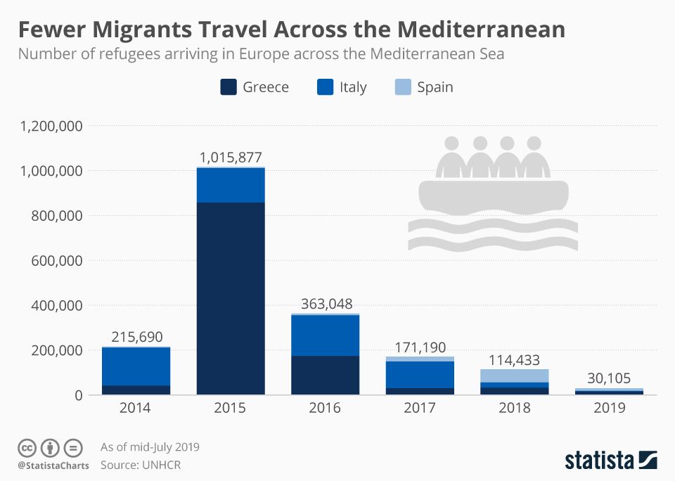 Infographic: Fewer Migrants Travel Across the Mediterranean | Statista