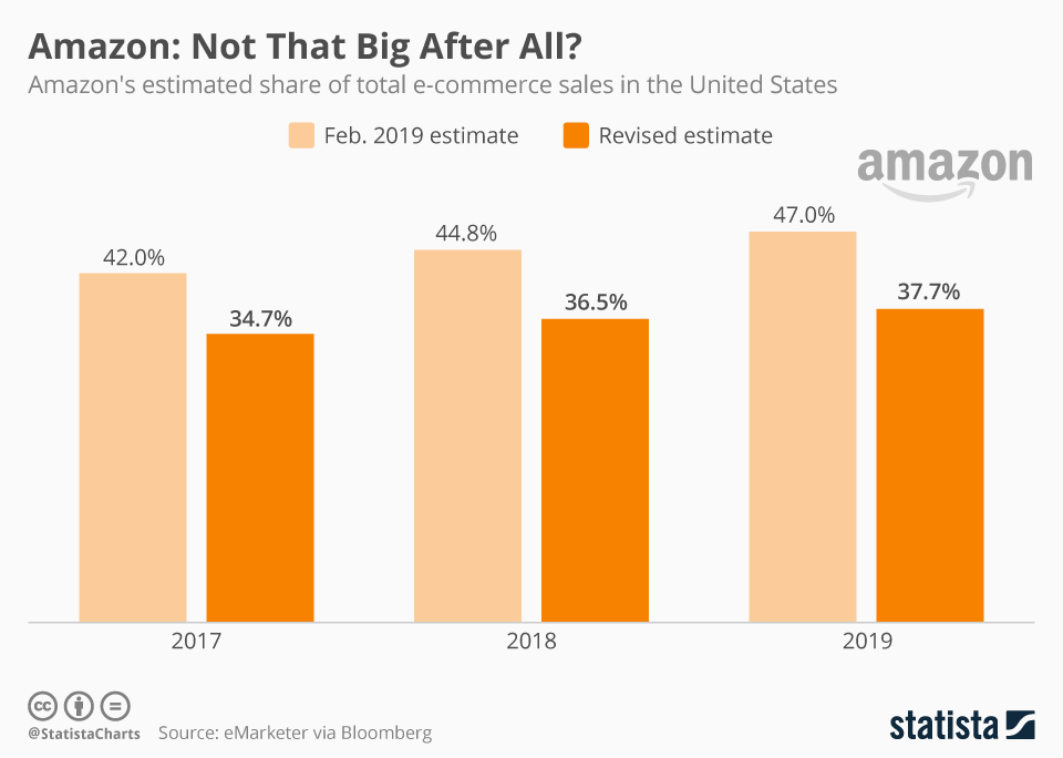 Infographic: Amazon: Not That Big After All? | Statista