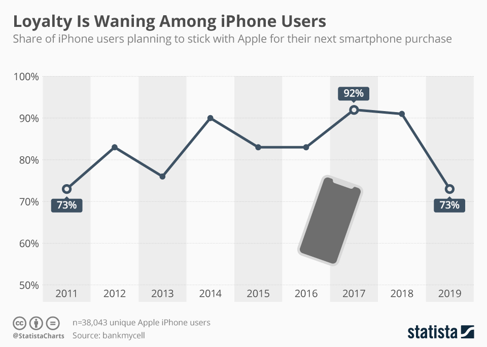 Infographic: Loyalty Is Waning Among iPhone Users | Statista