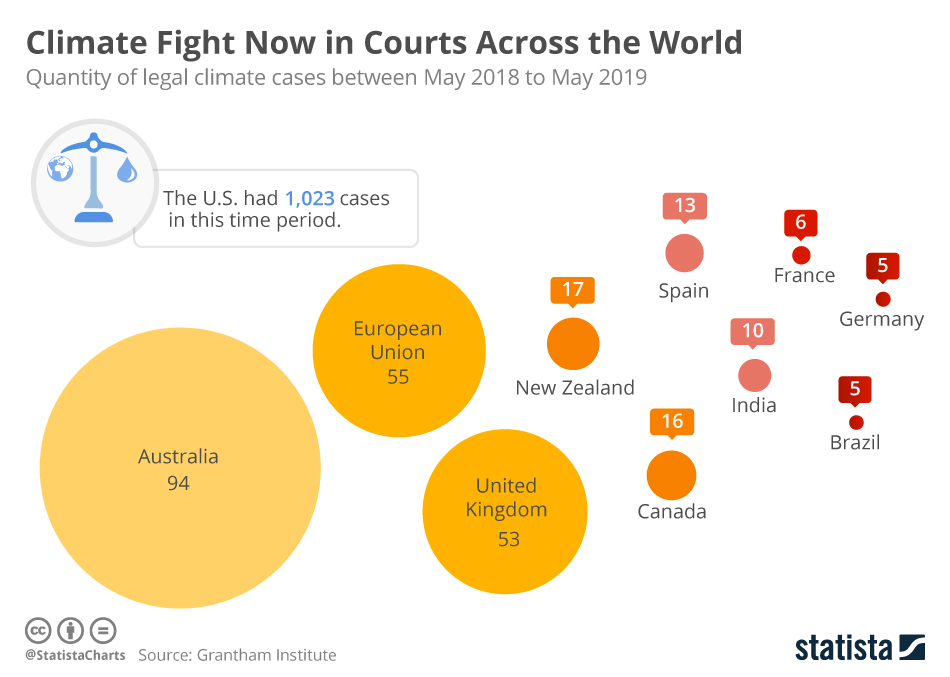 Infographic: Climate Fight Now in Courts Across the World   Statista
