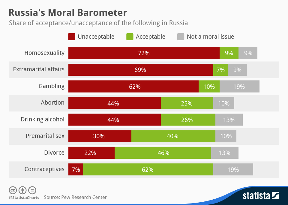 Infographic: Russia's Moral Barometer | Statista