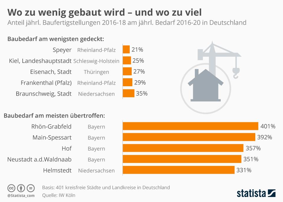 Infografik: Wo zu wenig gebaut wird - und wo zu viel | Statista
