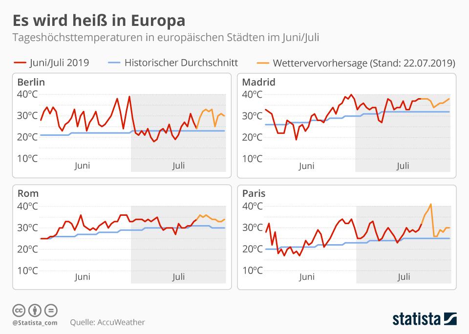 Infografik: Es wird heiß in Europa | Statista