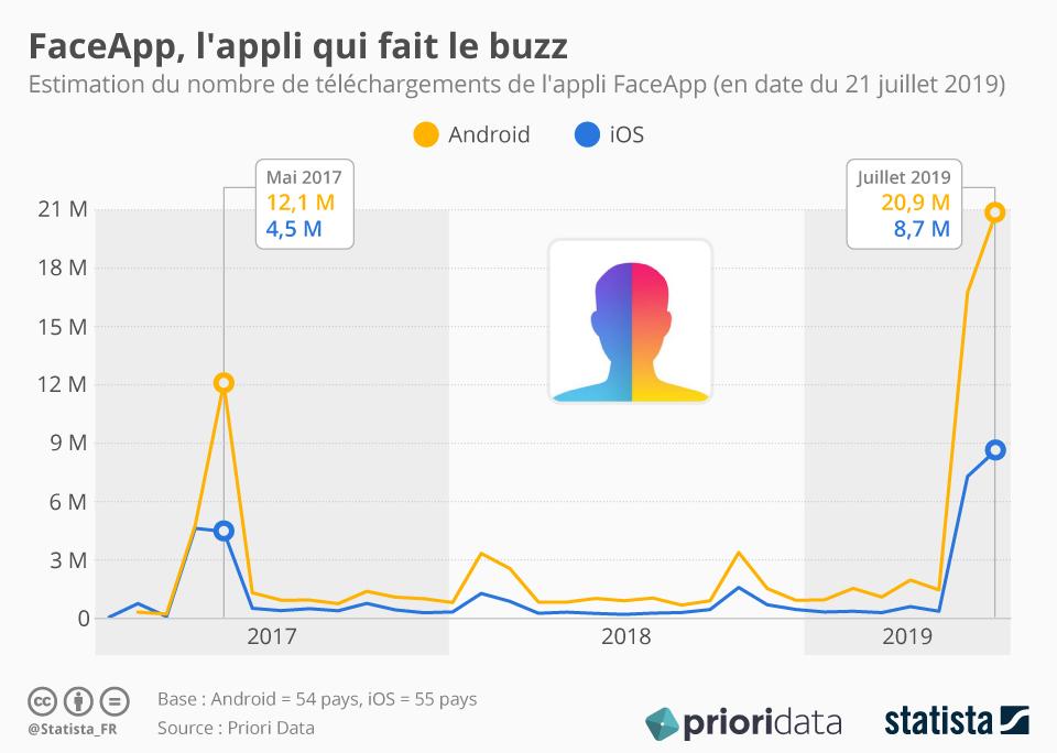Infographie: FaceApp, l'appli qui fait le buzz | Statista
