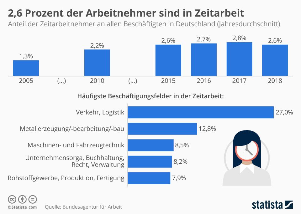 Infografik: 2,6 Prozent der Arbeitnehmer sind in Zeitarbeit | Statista