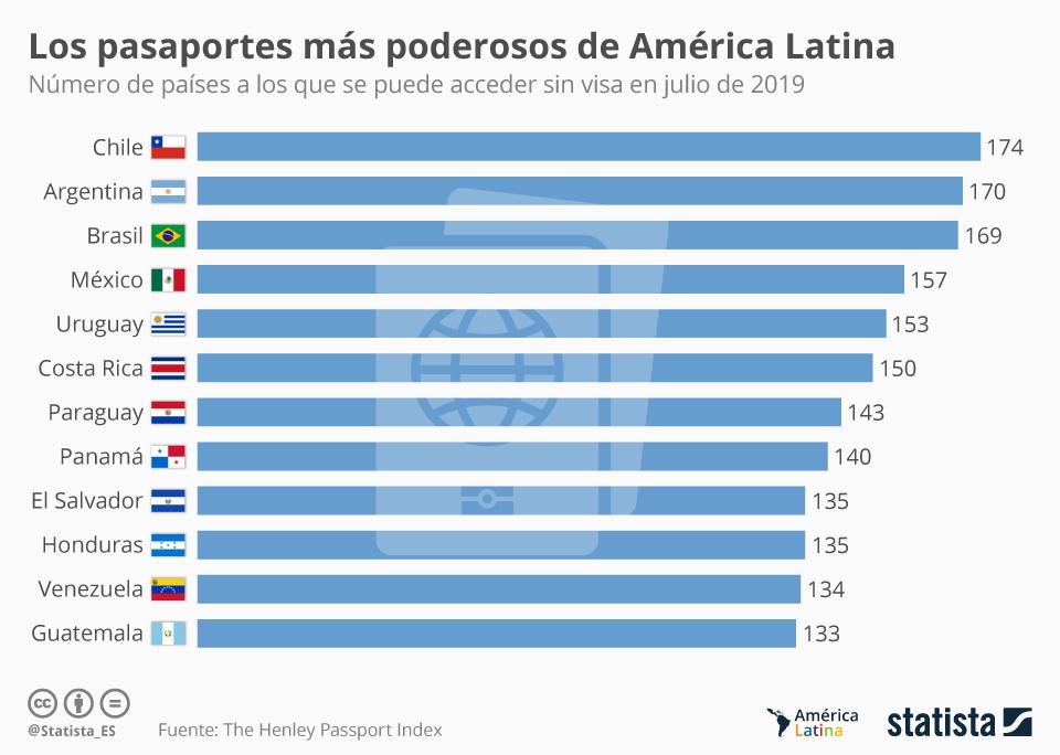 Infografía: ¿Con qué pasaportes se puede viajar a más países sin visa previa? | Statista