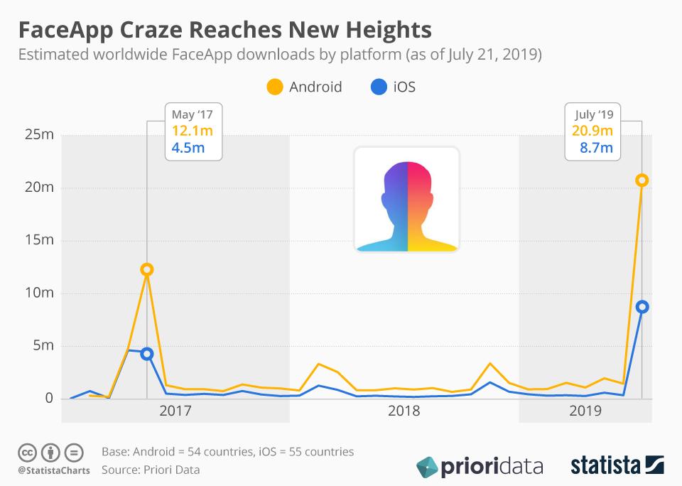 Infographic: FaceApp Craze Reaches New Heights | Statista
