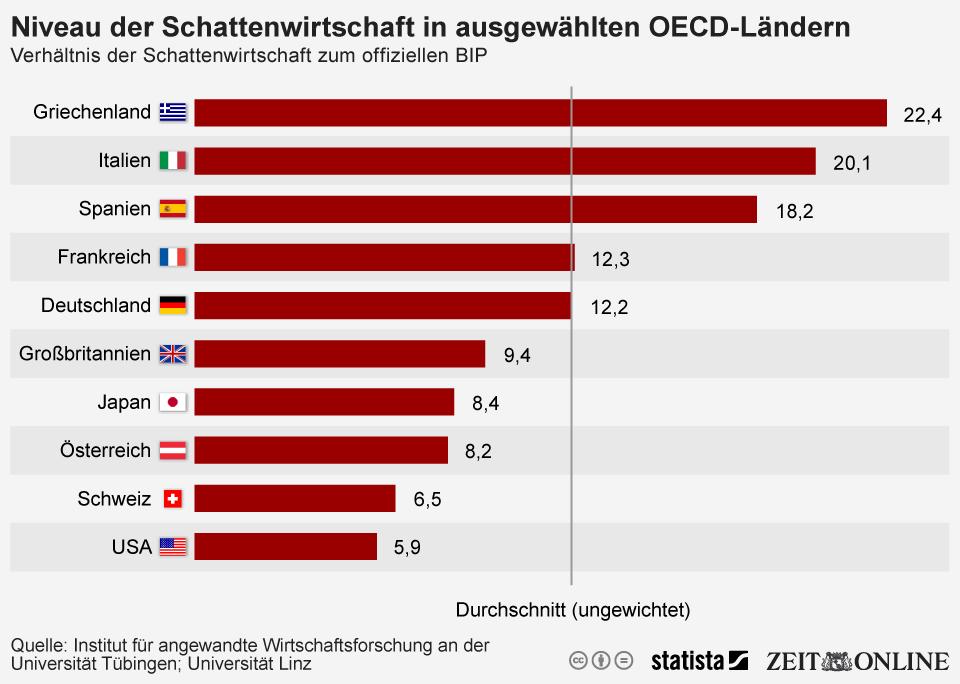 Infografik: Niveau der Schattenwirtschaft in ausgewählten OECD-Ländern | Statista