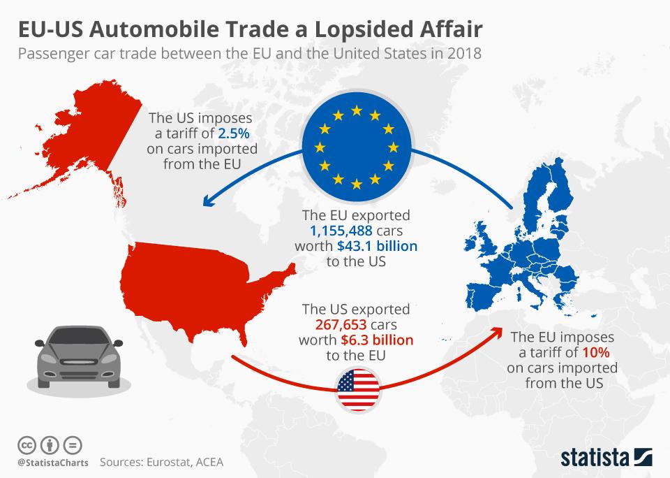 Infographic: EU-US Automobile Trade a Lopsided Affair | Statista