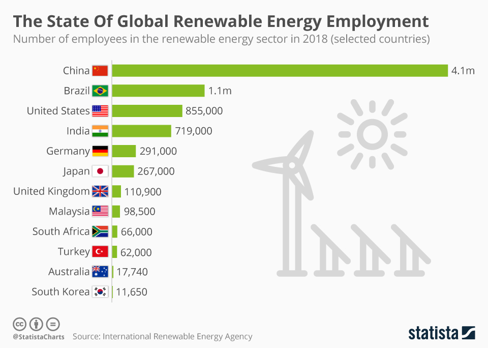 Infographic: The State Of Global Renewable Energy Employment | Statista