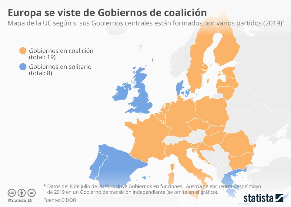 Infografía: Dos tercios de los Gobiernos de la UE están formados por coaliciones | Statista